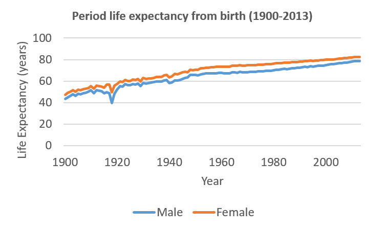 Period life expectancy from birth