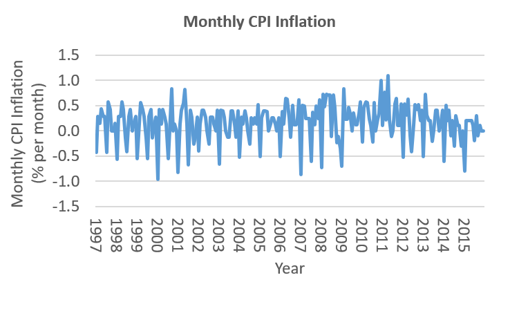 Monthly inflation