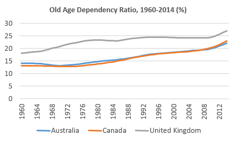 Time series old-age dependency ratio