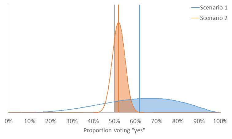 Distribution of votes