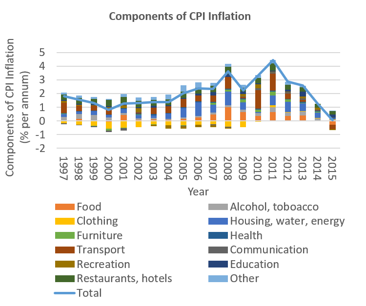 Components of CPI