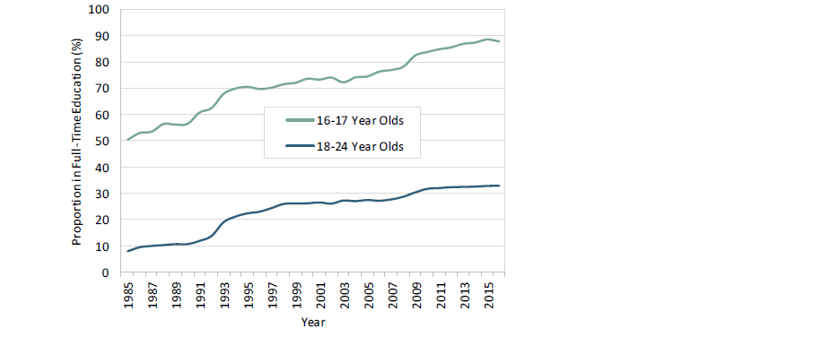 Proportion in education
