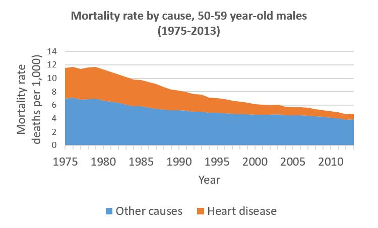 Male deaths from heart disease