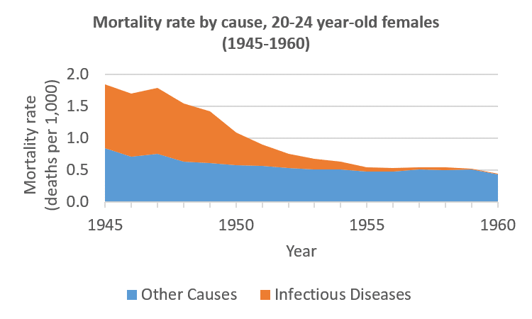 Female deaths from infectious diseases