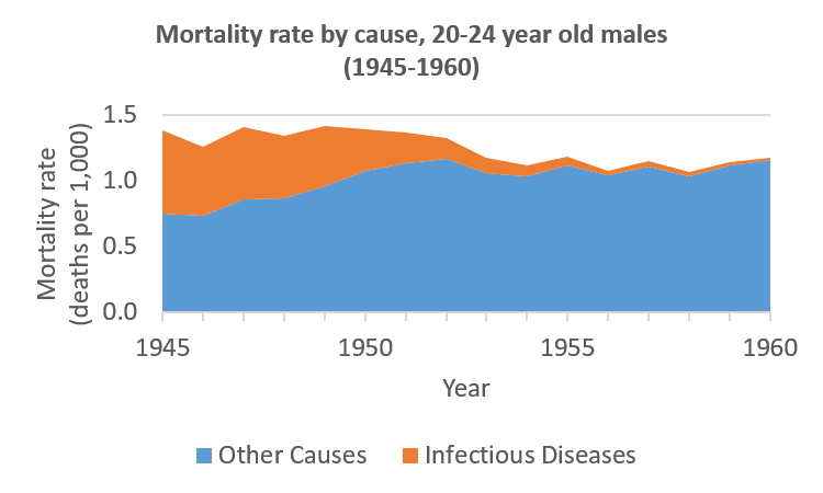 Male deaths from infectious diseases