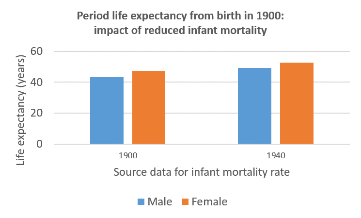 Impact of infant mortality on life expectancy