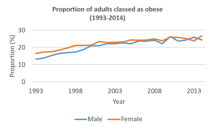 Proportion of population that is obese