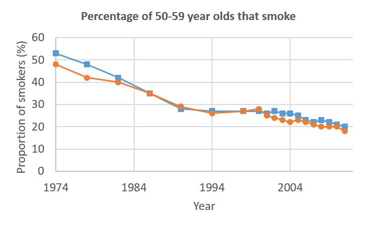 Proportion of population that smoke