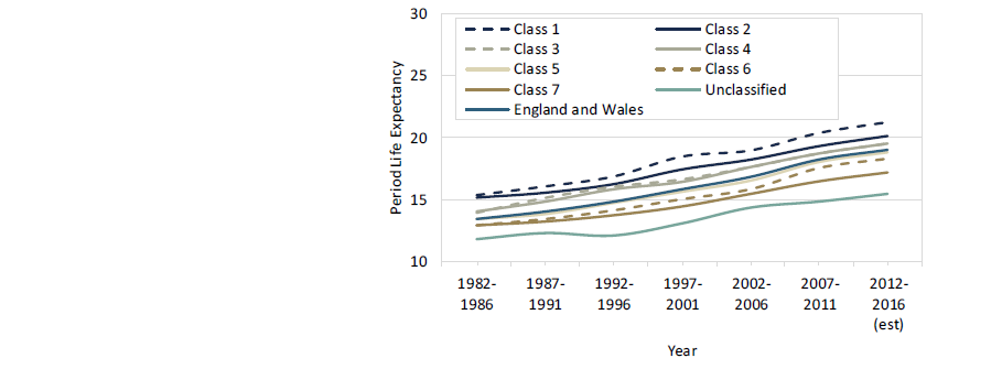 Male period life expectancy from 65 by socioeconomic group